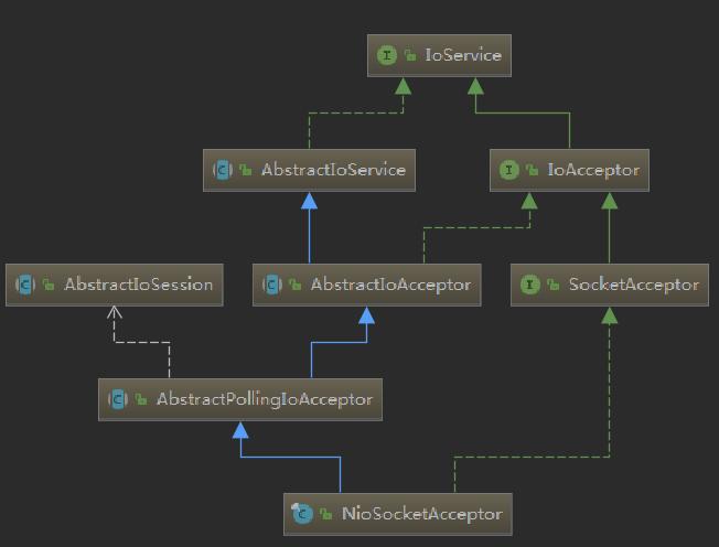 NioSocketAcceptor结构图